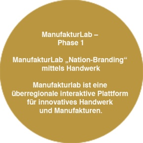 ManufakturLab – Nation-Branding